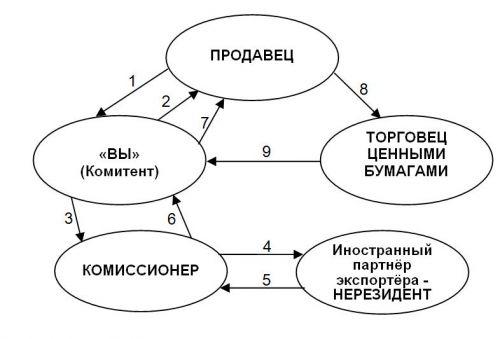 НДС 100тыс. грн. и выдаёт